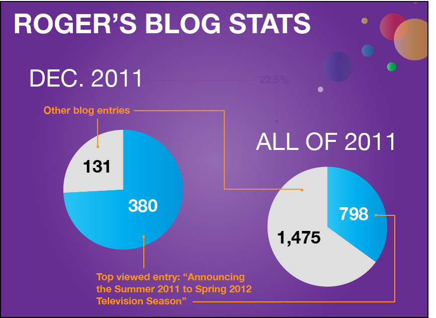 Blog stats: December notched 22.5% of all hits for the year 2011
